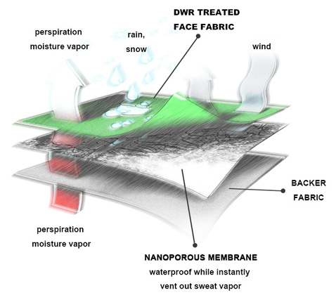 Membrane Lamination Technology